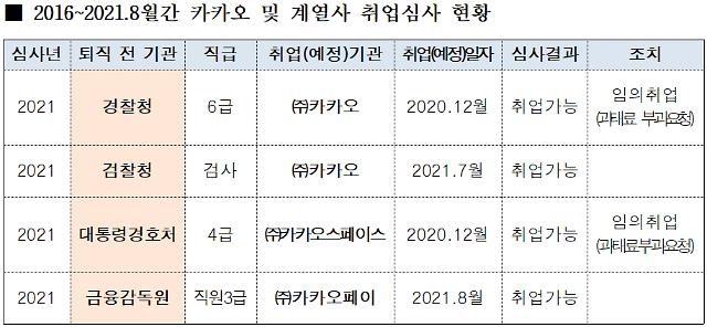 """""""카카오, 검경·금감원 등 4명 이례적 영입…비판 대응 의도"""""""