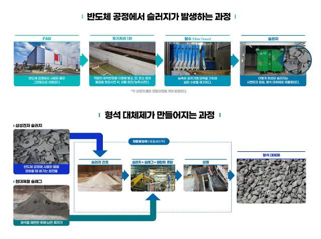 삼성전자 반도체 폐기물, 현대제철 쇳물 불순물 잡는 대체재로 환골탈태