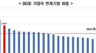 利子も返済できない「限界企業」の比重、韓国がOECD4位・・・日本より7.6倍高い