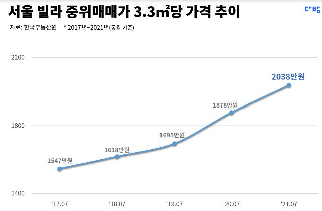 2017년 아파트 가격만큼 올랐네...서울 빌라 중위 매매가 3.3㎡당 2000만 돌파
