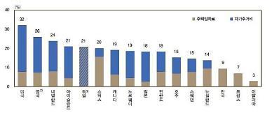 한국은행 소비자물가에 자가주거비 반영 시 변동성 확대될 것