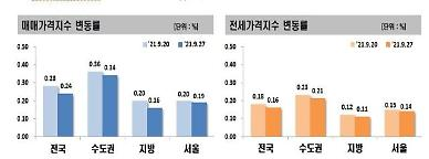 수도권 아파트 매맷값·전셋값 지난주 이어 2주 연속 상승폭 둔화