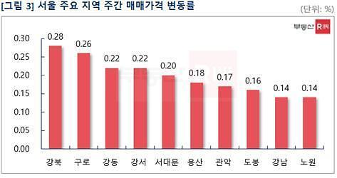 추석 지나자 아파트 매매·전세 모두↑…'노도강'서 상승세 주도