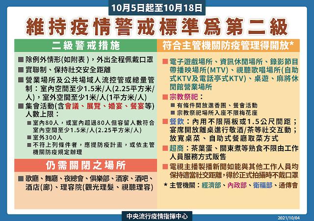 [NNA] 타이완 코로나 경계 제2급 연장… 음식점 등은 규제 완화