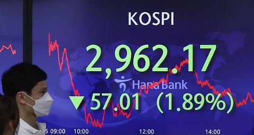 多重利空冲击韩国股市 KOSPI时隔半年跌破3000点