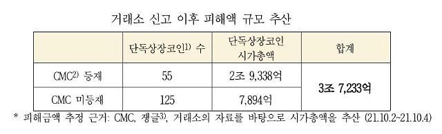 [2021 국감] 코인마켓 거래소 폐업 시 단독상장코인도 휴지조각…3.7조원 규모
