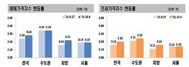 수도권 아파트값 3주 연속 둔화…강남4구 상승폭 축소