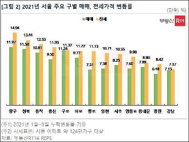 서울 아파트 전셋값 상승률 매매보다 높아…전세안정 대책 필요