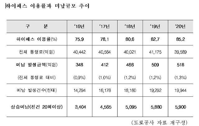 [2021국감] 하이패스 무단통과 미납액 518억원