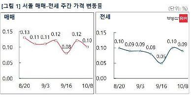서울 아파트 0.10%↑…대출규제에 상승세 둔화