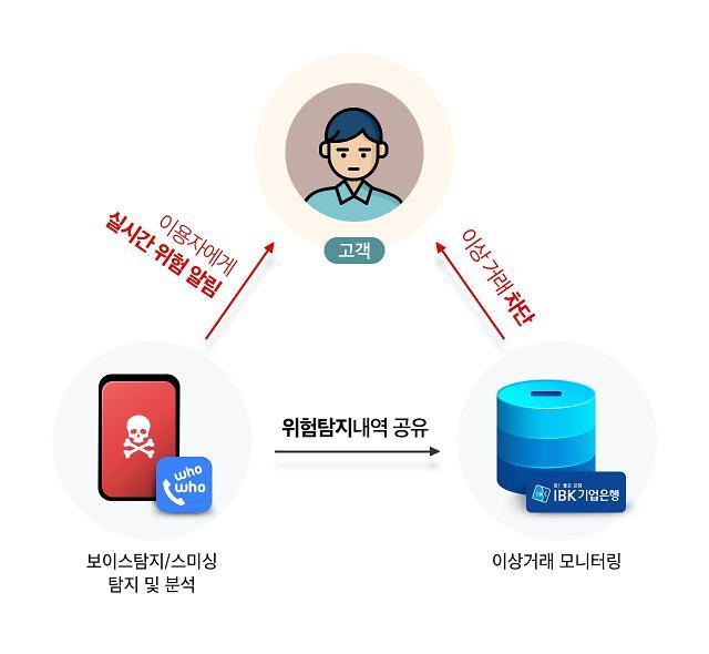 금융기관 사칭 보이스피싱 급증…후후앤컴퍼니·IBK기업은행 데이터 공유