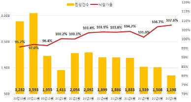 뜨거운 경매시장…전국 아파트 낙찰가율 역대최고