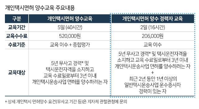 한국교통안전公, 개인택시면허 양수 경력자 교육과정 신설