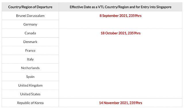 [NNA] 싱가포르 격리없는 입국 제도, 미접종 12세 이하도 이용가능