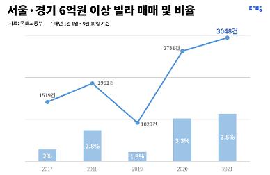 서울·경기 6억원대 고가 빌라, 4년간 2배 증가
