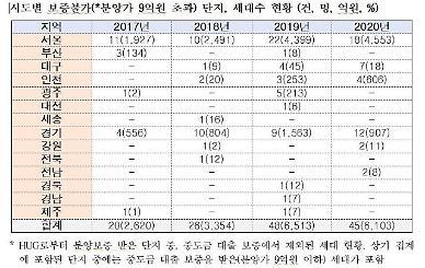 [2021국감] 중도금대출 보증 불가, 4년새 2620→6103가구로 증가