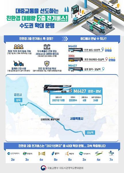 김포서도 친환경 2층 광역전기버스 운행…인천 포천 이어 3번째