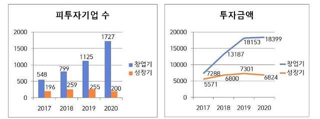 [2021 국감] 벤처투자 양적 성장 쏠림 심화…성장 중기 지원은 제자리