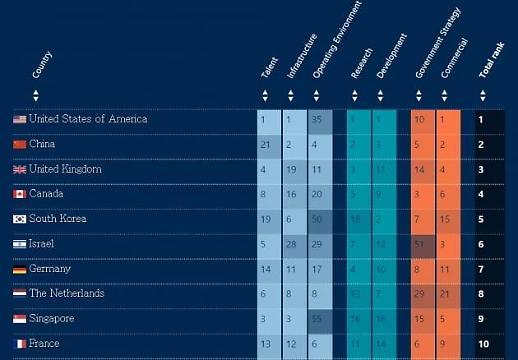 全球人工智能最新排名出炉  韩国开发能力全球第二综合第五
