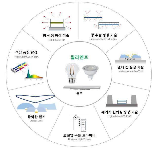 서울반도체, LED 특허 침해한 美 최대 조명 유통사에 소송 제기