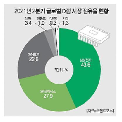 심상치 않은 반도체 D램 가격…마냥 웃지 못하는 삼성·SK하이닉스