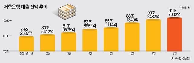 대출 틀어막아도 풍선효과 여전…저축은행 빌린 돈 한 달 새 1조5000억 늘었다