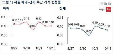 서울 강북·노원 등 외곽지역 상승 견인…대출규제로 상승폭은 줄어