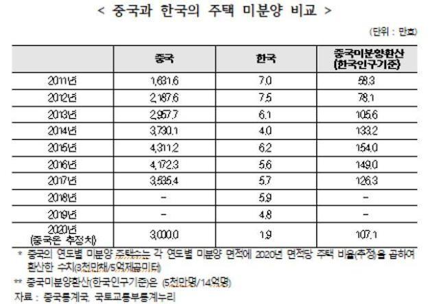 """주산연 """"공급 절대부족 한국, 헝다사태 인한 부동산 영향 제한적일 것"""""""