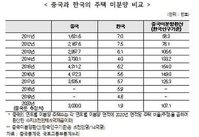 주산연 공급 절대부족 한국, 헝다사태 인한 부동산 영향 제한적일 것