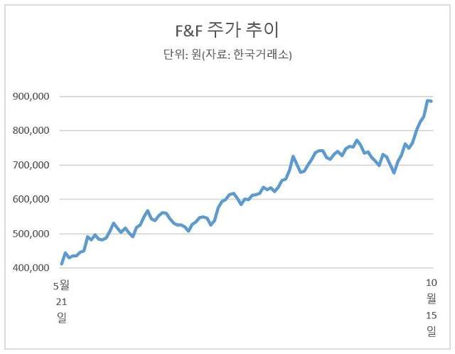 코스피 찬바람에도 따뜻한 의류주… 대장 F&F 146% 급등