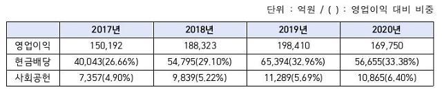 [2021 국감] 은행권, 매년 현금배당 늘리면서 사회공헌은 제자리걸음