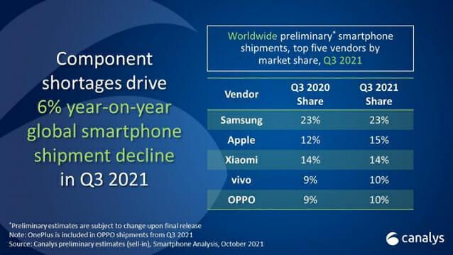 三星继续领跑全球智能手机市场 苹果反超小米重回第二
