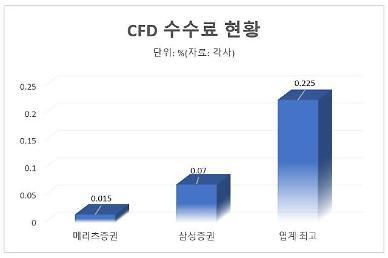 CFD 증거금 높이자 증권사 수수료 낮추기 눈치게임