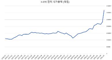 K-OTC 황당한 시총 30조… 매출 105억 회사 가치가 10조라고?