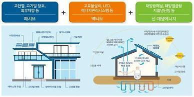 LH, 제로에너지 주택 공급 확대 위한 건설기준 마련