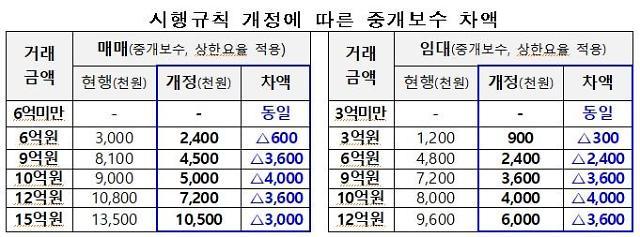 부동산 중개업소 수수료 19일부터 절반가량 대폭 인하