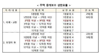 이천시, 부동산 중개보수 요율 인하...혼란 방지 위해 홍보 강화