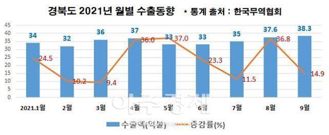 경북도, 수출 400억 달러 청신호...9월 38억3000만 달러로 올해 최고 수출액