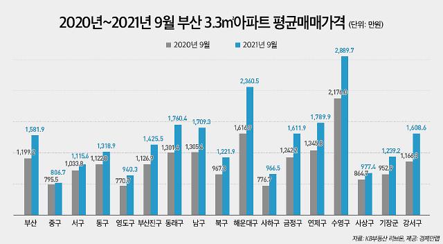 부산 부동산 시장도 불장…해운대구 아파트값 1년간 46.0%↑