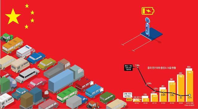 [차이나리포트] 충전소마다 길게 늘어선 車행렬 전기차 대국 중국의 고민
