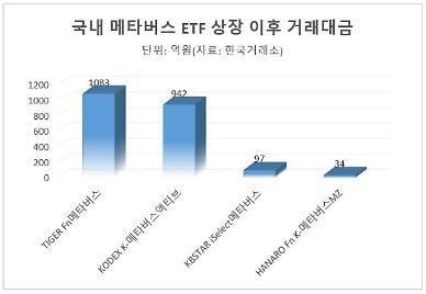 메타버스 ETF 상장 1주일…거래규모·수익률도 우수