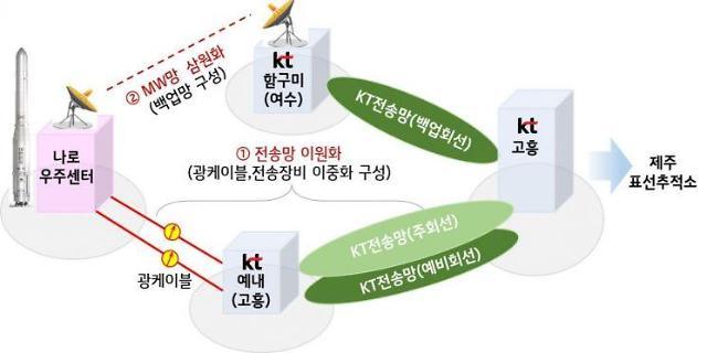 KT, 누리호 발사에 통신지원...주요 전송시설 보안 강화
