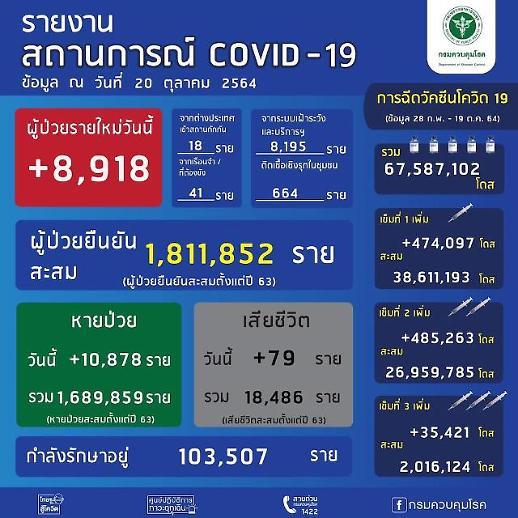 [NNA] 태국 감염자 9천명 밑돌아… 7월 이후 최소(20일)