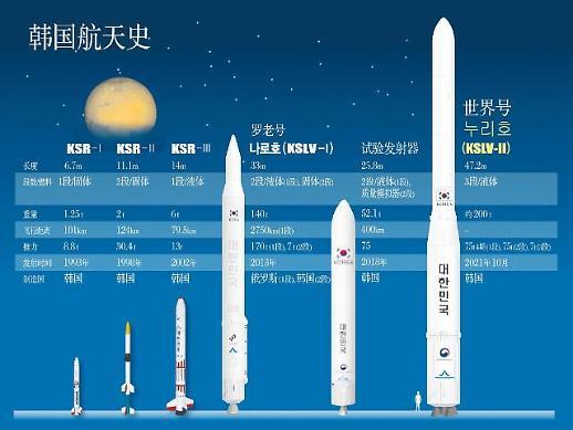 """""""世界""""号运载火箭发射 韩国""""太空梦""""迈出重要一步"""
