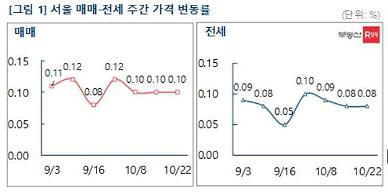 매수심리 위축에도 서울 아파트값 올라…상승률 0.1%