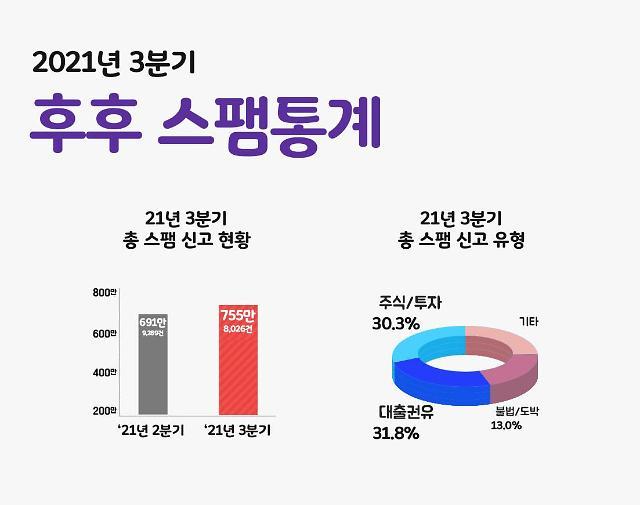 대출 조이자…대출권유 스팸 전년 동기 대비 65% 뛰었다