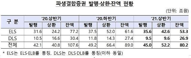 6월말 파생결합증권 잔액 급감 '80.2조'… 2013년말 이후 최저