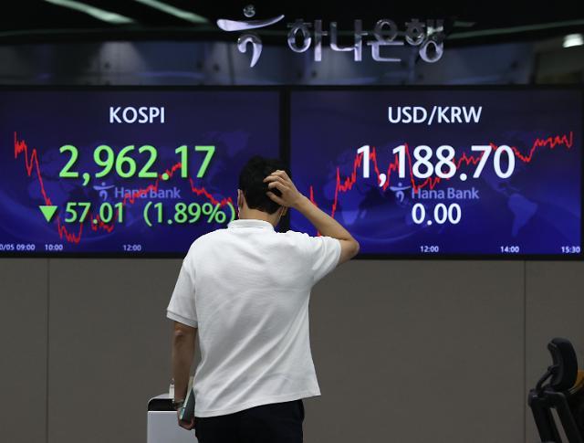 多重利空袭击韩国股市 跌幅仅次于香港居亚洲第二