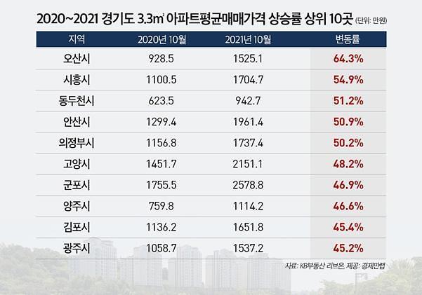 오늘이 가장 싸다…경기도, 외곽, 중저가 아파트 상승세 속도