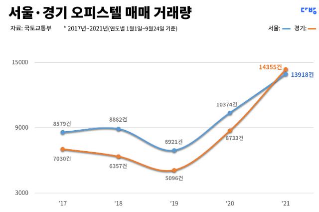 서울·경기 오피스텔 매매, 전년비 48% 증가...전용 40㎡ 이하 인기